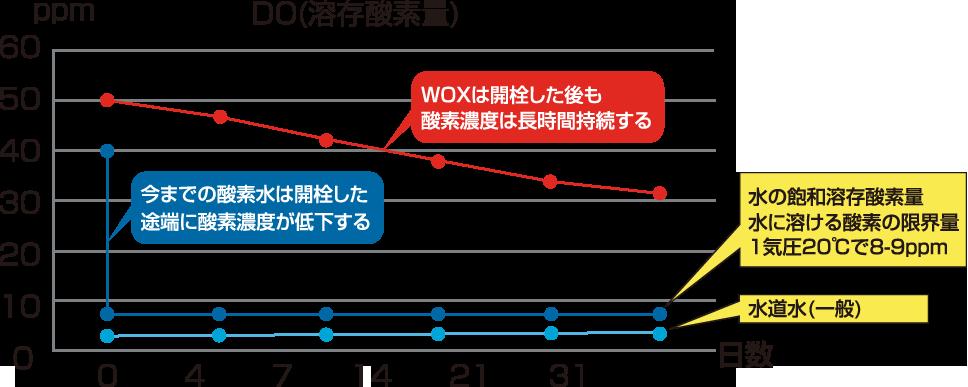WOXの特徴